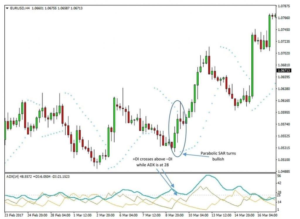 ADX chart