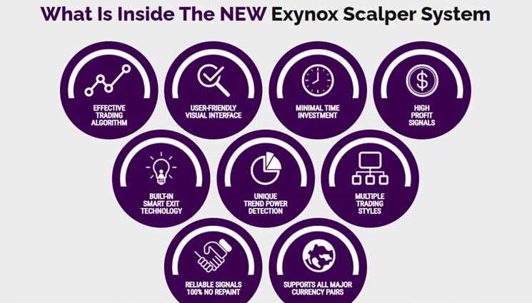 How Exynox Scalper EA Works