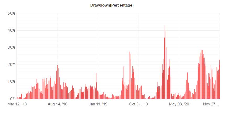 Happy MartiGrid drawdown