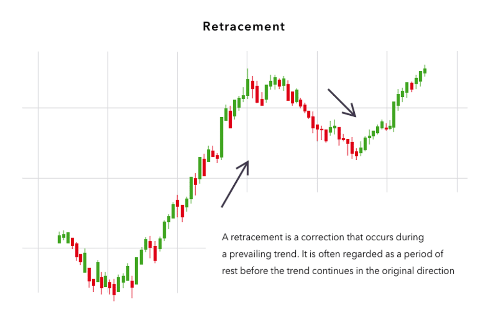 Pullback and retracement