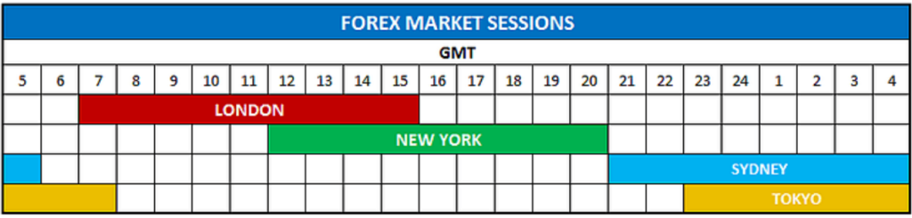 A table showing when different market sessions begin and end