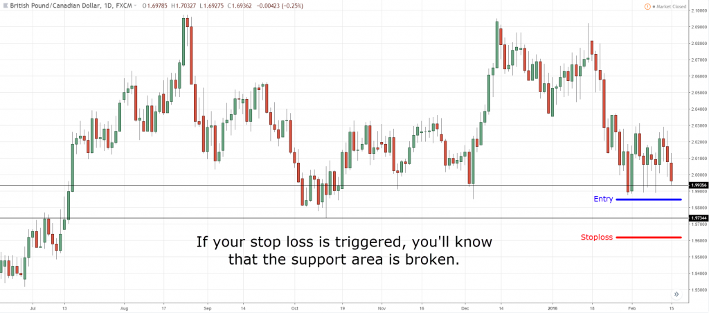 Place your stop loss based on the market structure