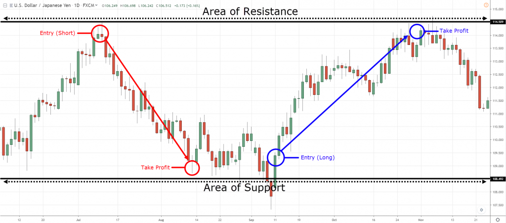 Find a suitable trading strategy for yourself