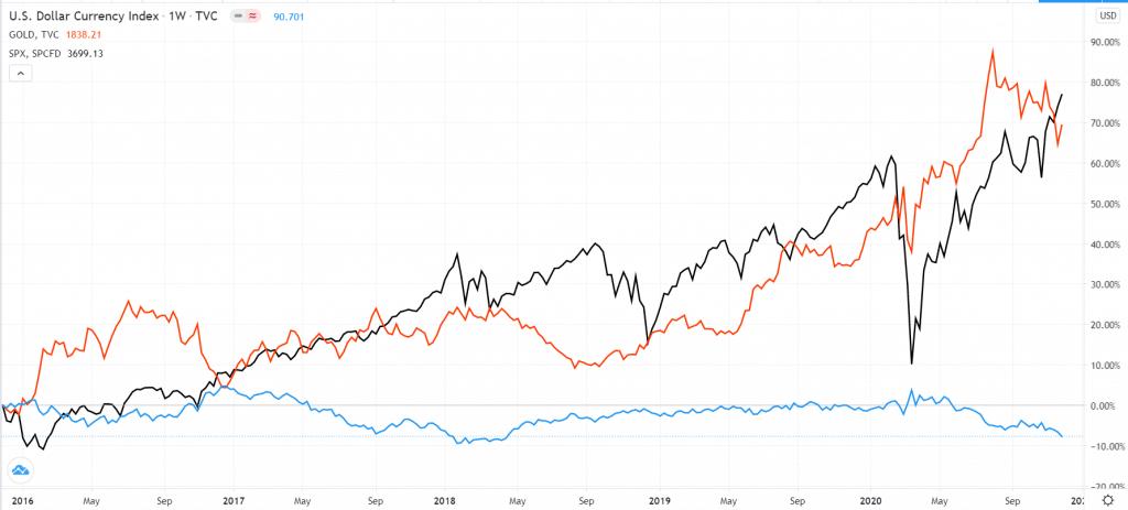 Dollar index vs. S&P 500 and Dow Jones
