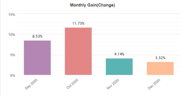 Yeti Forex Robot monthly gain