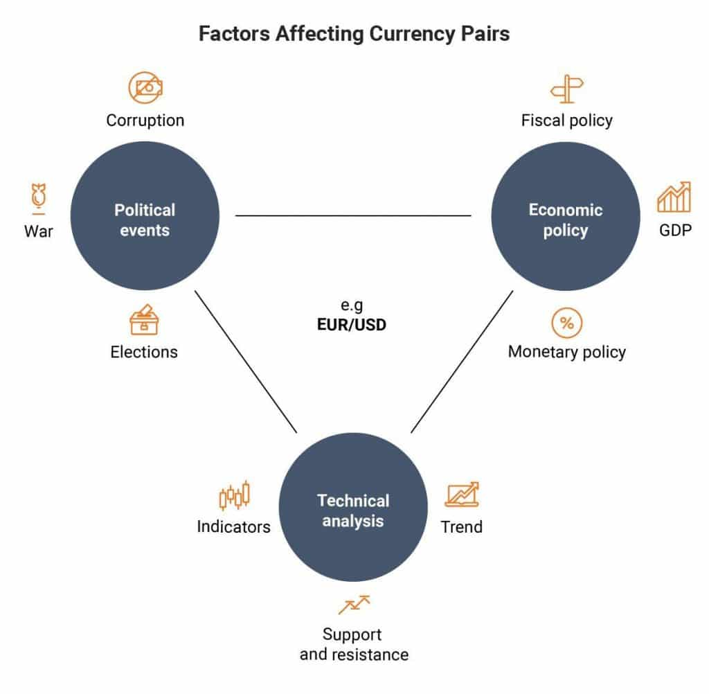How Does It Impact the Forex Market?