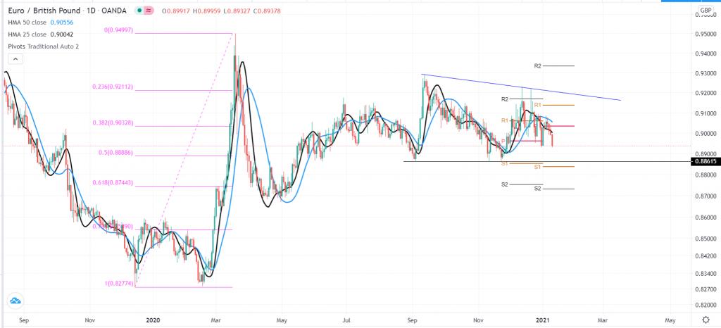 EUR/GBP technical outlook