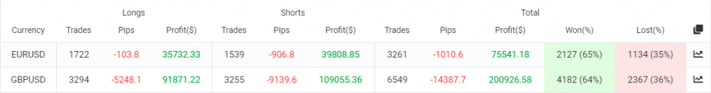 Easy Money X-Ray Robot trading results