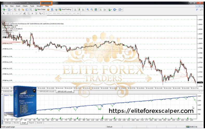 Elite Forex Scalper Applied Strategies