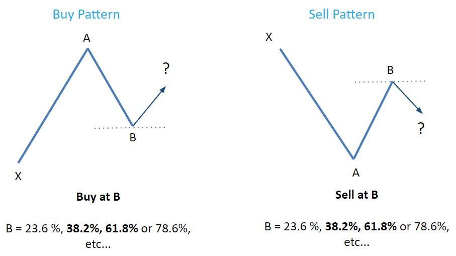 How to use Fibonacci levels