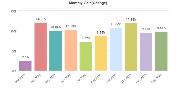Forex Ninja monthly gain