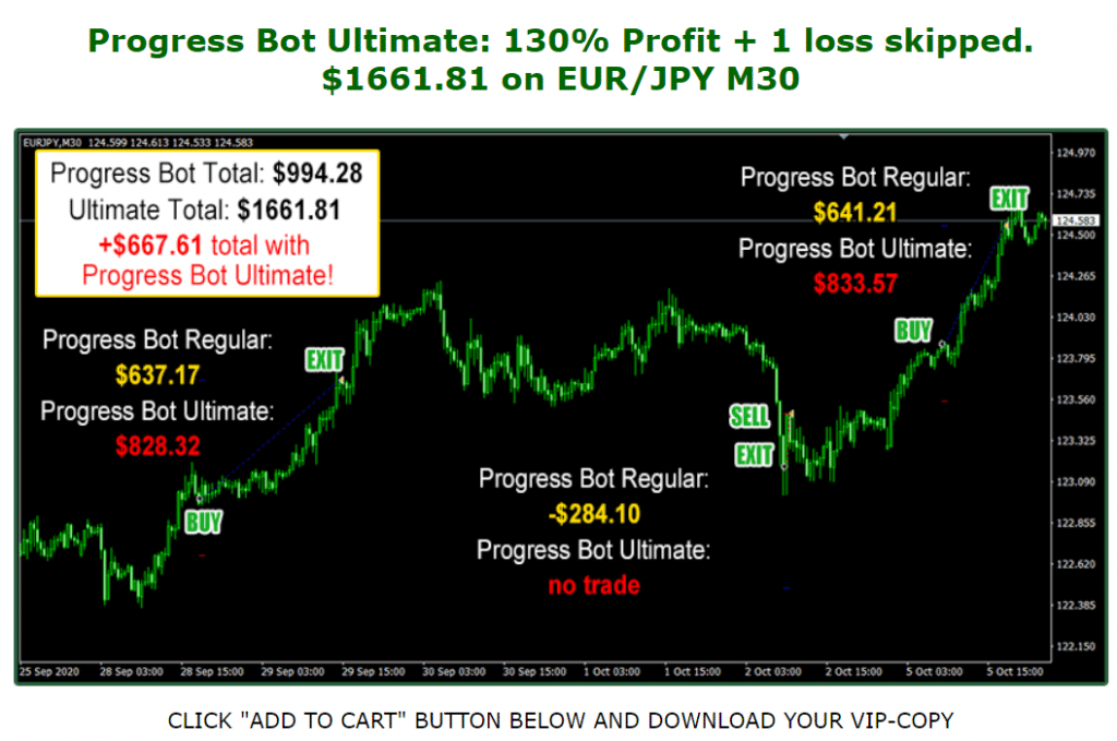 Forex Progress Bot Trading Results