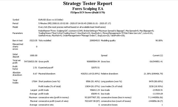 Forex Scalping EA Applied Strategies