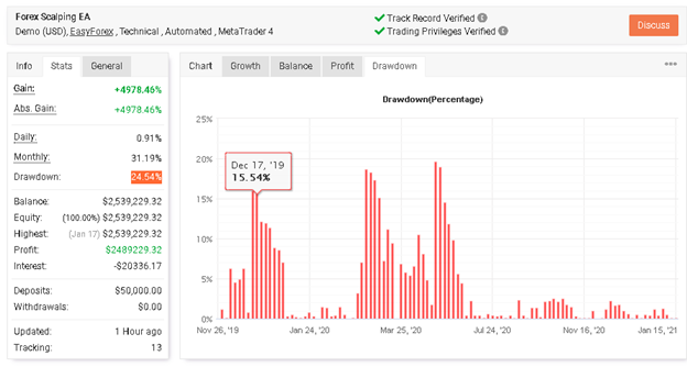 Forex Scalping EA drawdown
