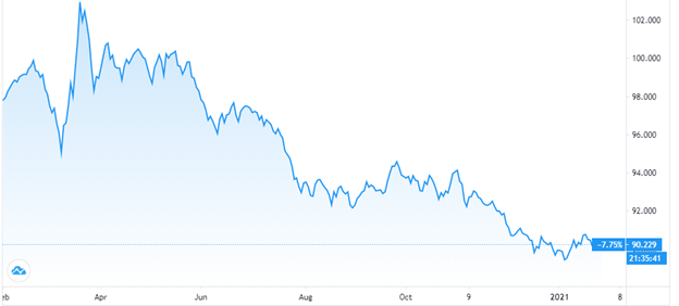 The dollar index has fallen by more than 7% (YoY) and 0.06% from December 2020 to January 2021.