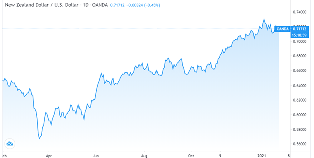 New Zealand dollar/ US dollar chart