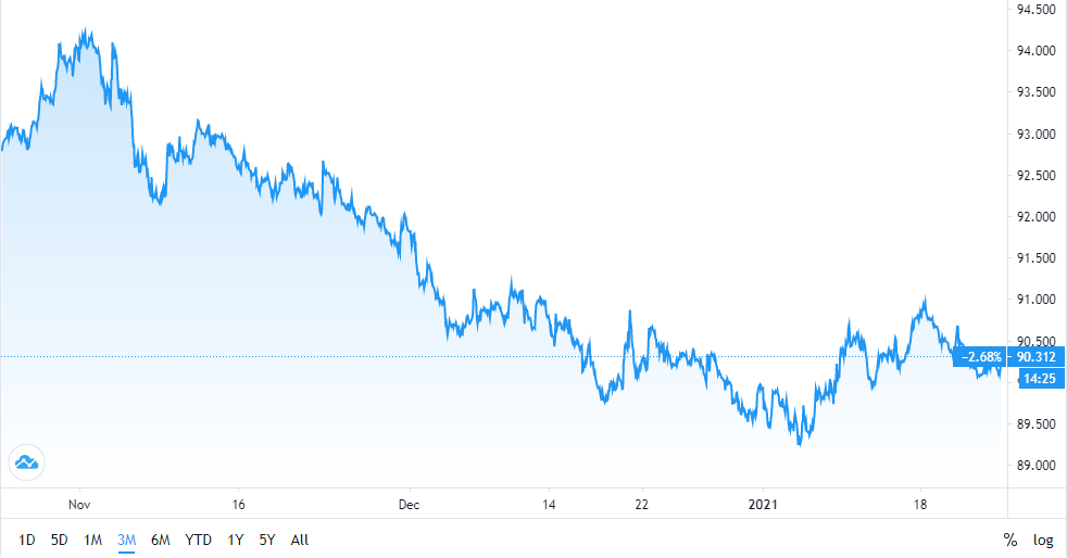 US Dollar index (3 months)