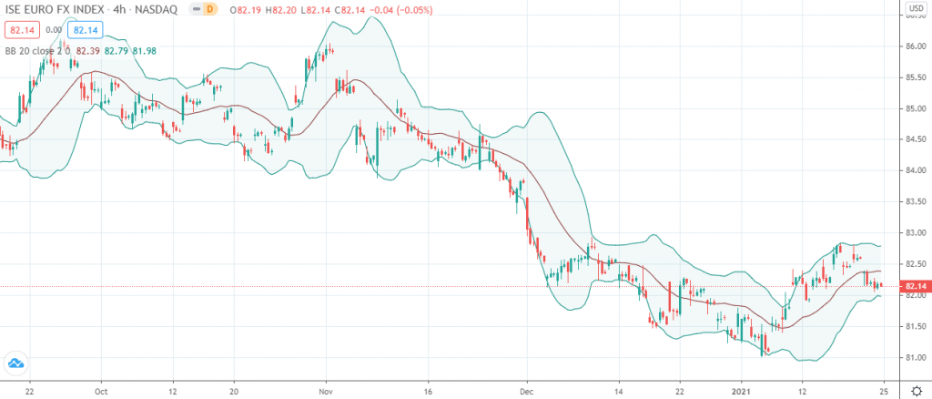 Euro FX Index (4-hour chart)