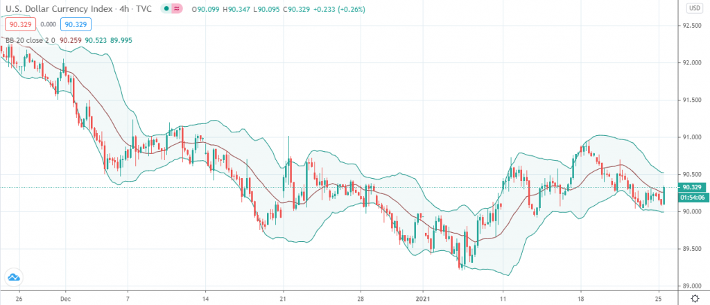 US Dollar index (4-hour chart)