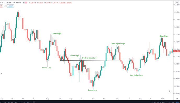 You can see the downtrend broke as the market crosses the previous lower high. The price has shifted towards an uptrend and will continue to create higher highs and higher lows.