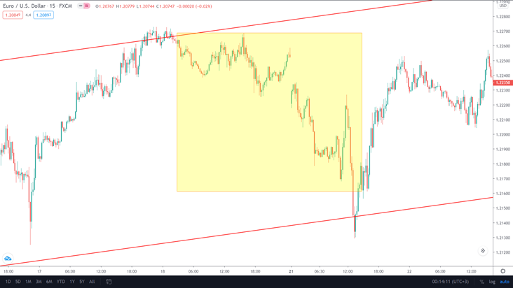 The same yellow part shows the lower time frame, such as M15, where the price is actually in a downtrend.