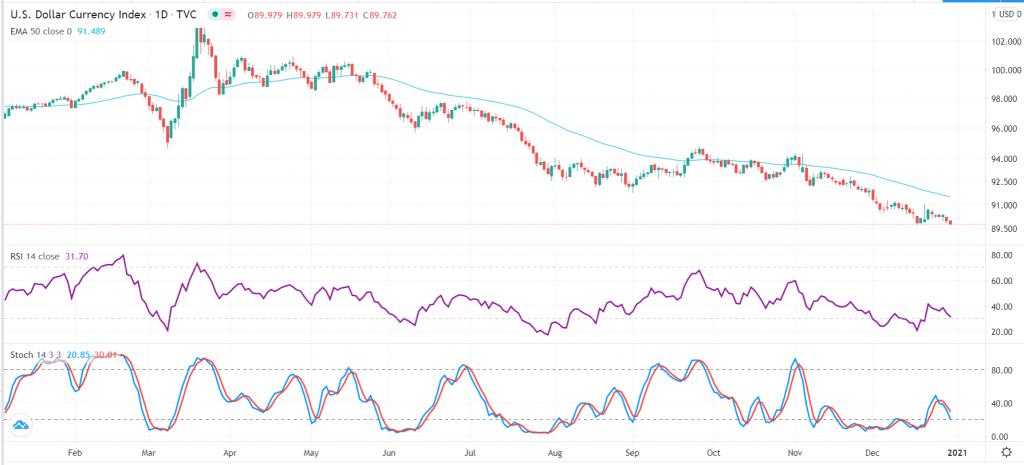 Dollar index technical outlook