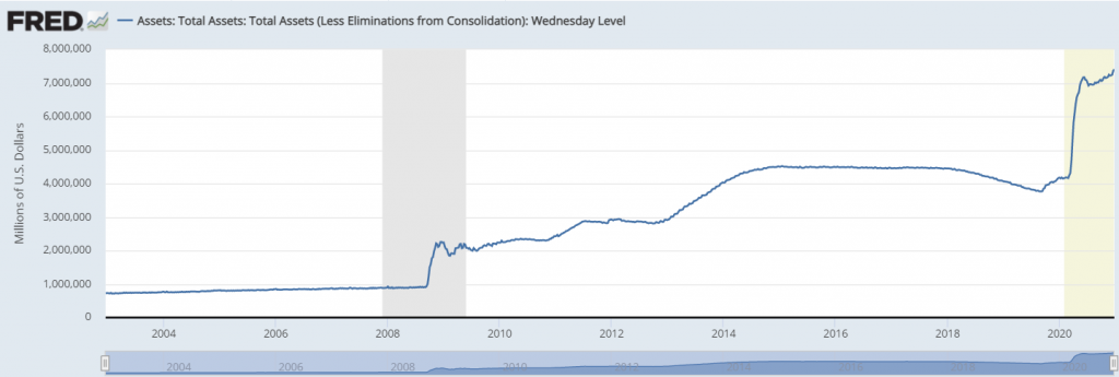 Fed actions drive down the US dollar