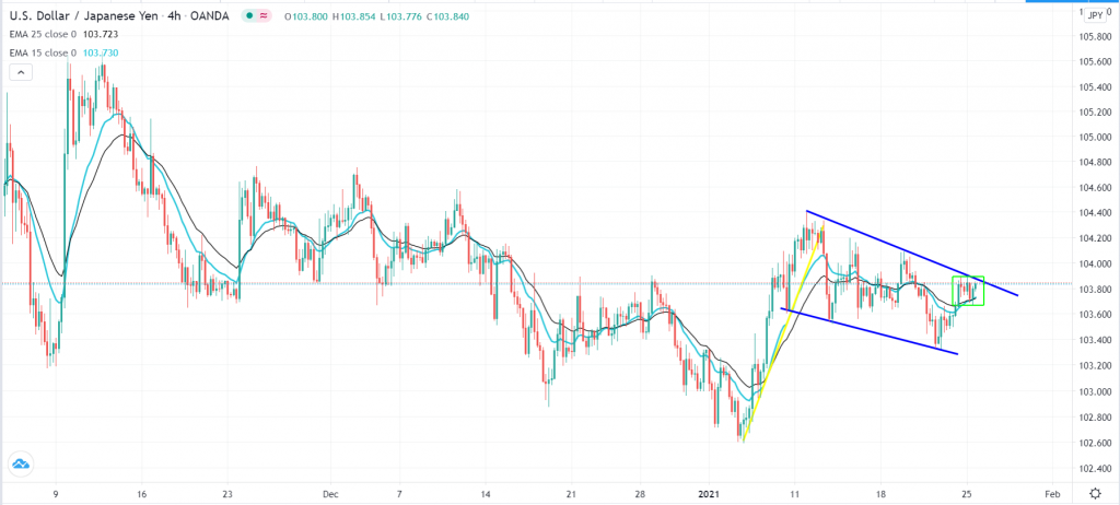 USD/JPY technical outlook