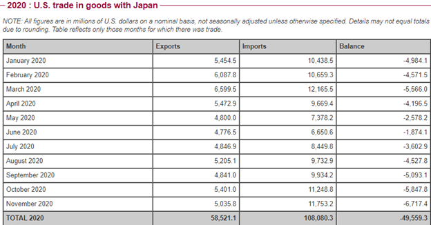 US trade in goods with Japan
