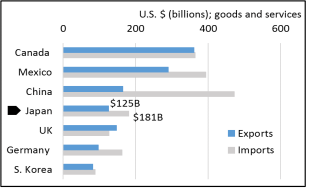 The figure shows US trade partners as of 2019
