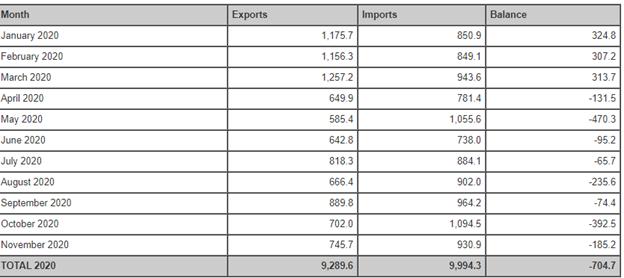 US export goods worth $9.29 billion to Turkey