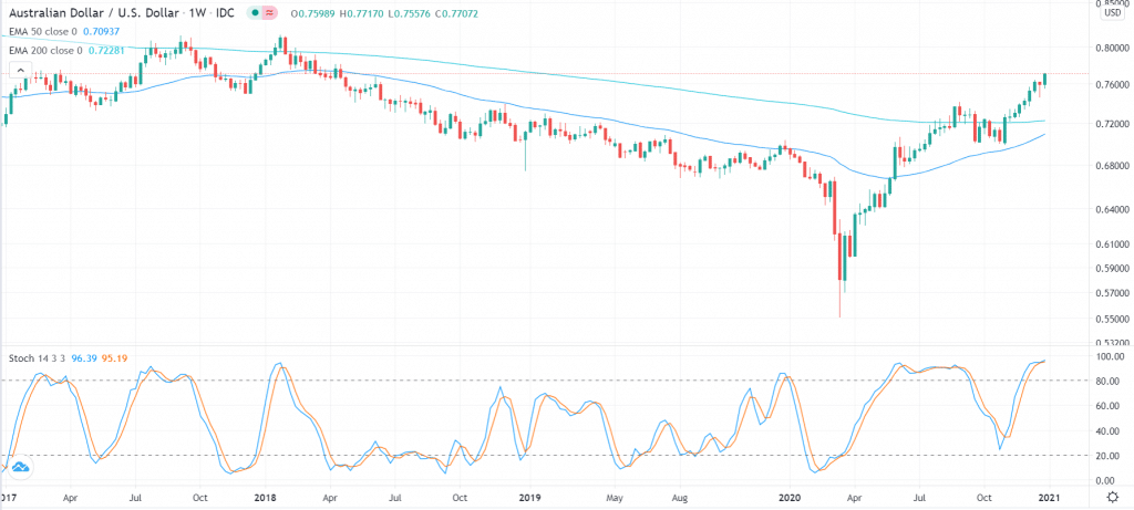 AUD/USD chart with moving averages and the stochastic oscillator