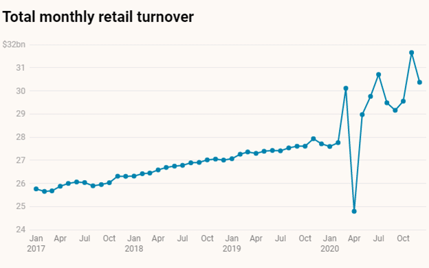 total monthly retail turnover