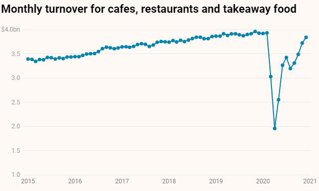 monthly turnover for cafes, restaurants and takeaway food