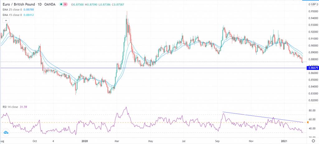 EUR/GBP chart technical outlook