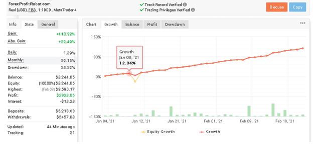 Forex Profit EA Myfxbook