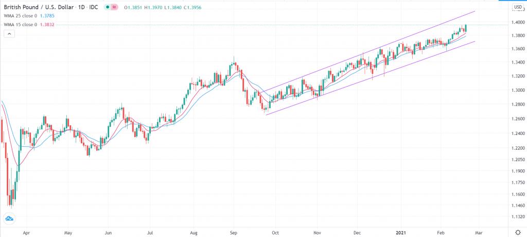 GBP/USD technical outlook