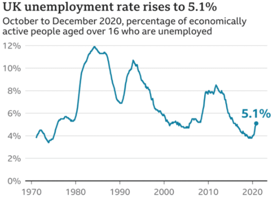 Slow hiring in the UK has caused the unemployment rate to increase by 5.1%.