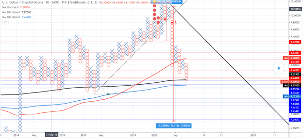 USD/SEK chair technical analysis