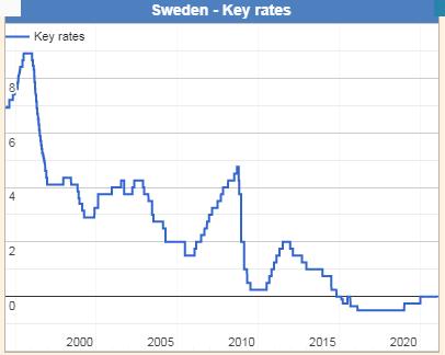 Sweden - Key rates