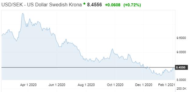 USD/SEK - US Dollar Swedish krona