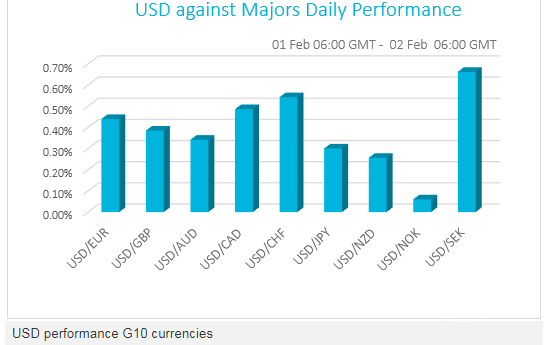 USD against majors daily performance