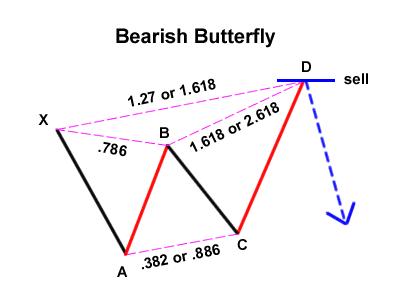 The butterfly harmonic pattern