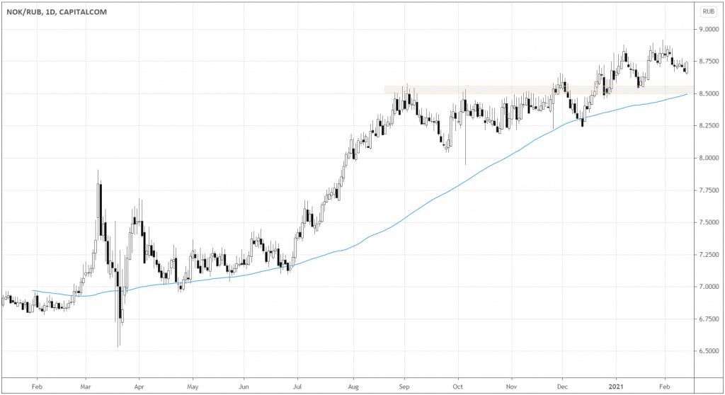 NOK/RUB chart
