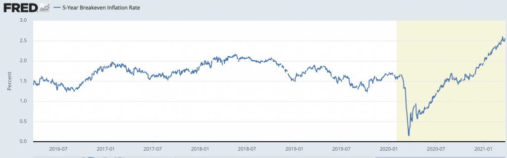 the five-year breakeven inflation rate rose to the highest level in more than 10 years