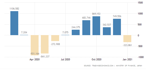 Japan's trade deficit contracted to JPY -323.861 billion in January 2021 from an annual high of JPY 869.158 billion at the beginning of Q3 2021.