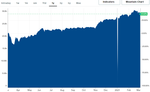 Despite the Nikkei falling in the intraday analysis, it had risen by 37.22% in the annual analysis.