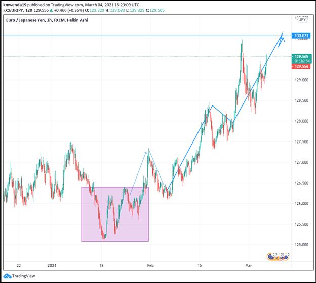 EUR/JPY Technical analysis