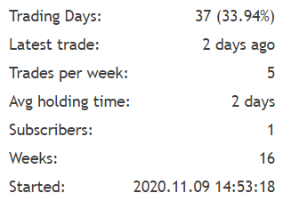 There were only 33.94% trading days.