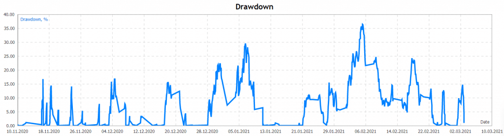 Euro Master drawdown